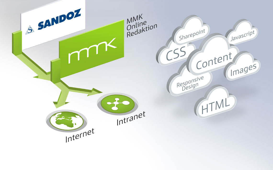 Sandoz Content Management & Webconsulting